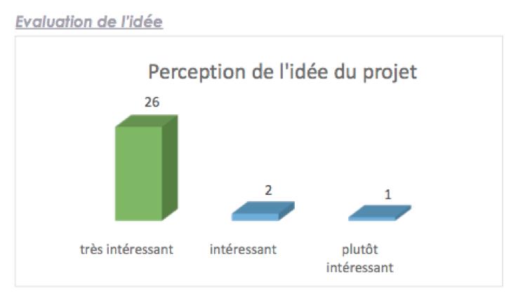perception de l'idée du projet la mer pour tous